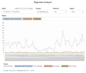 Nueva herramienta para ver y comparar visitas en artículos de Wikipedia
